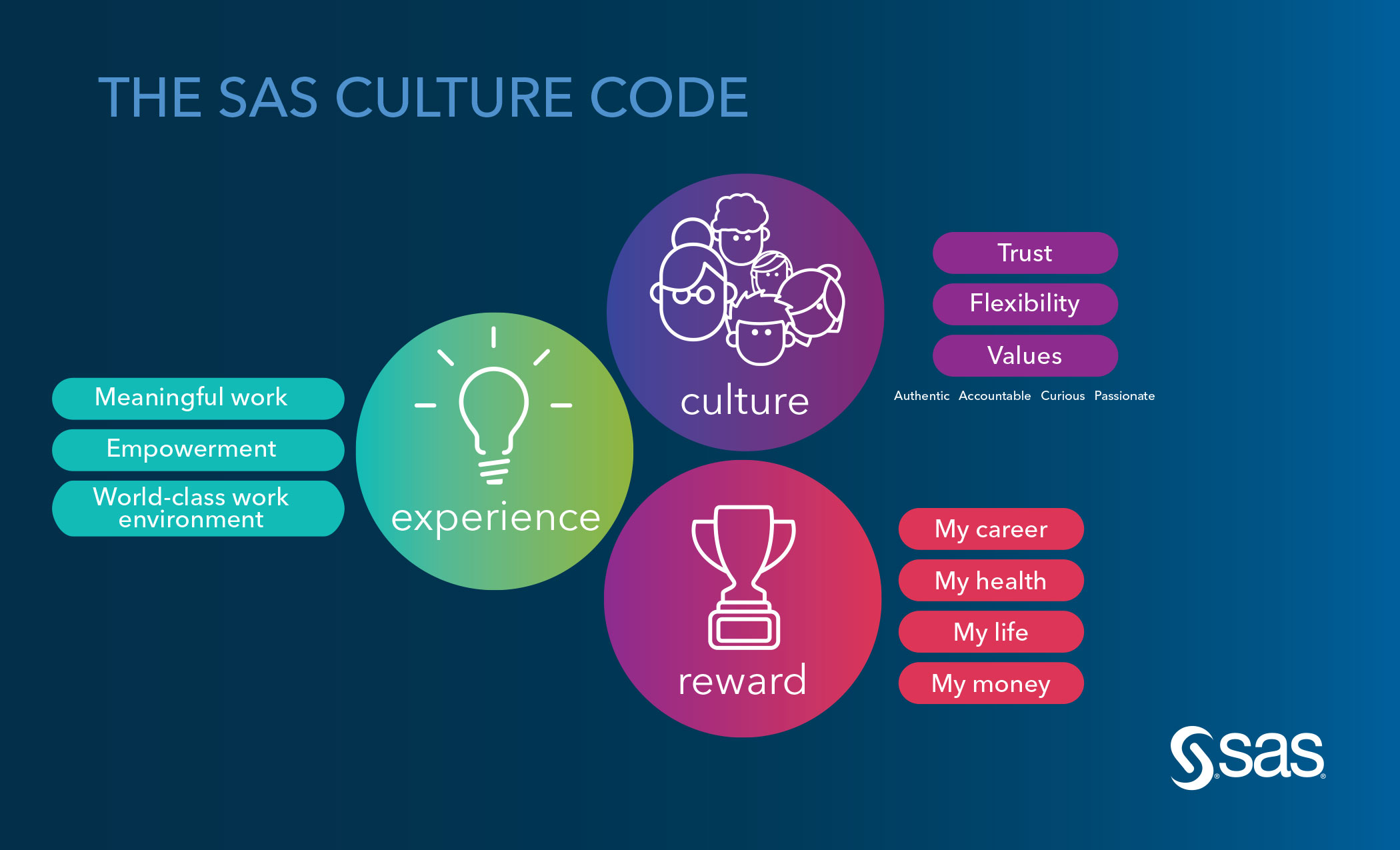 The SAS Culture Code