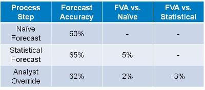 FVA Stairste Report