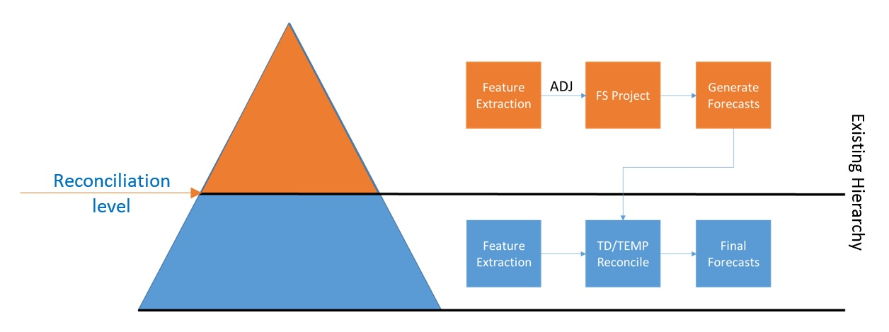 Diagram of Multistage Modeling