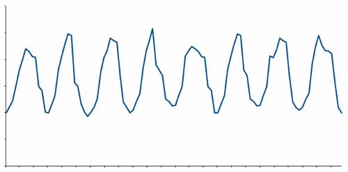 Ideal time series