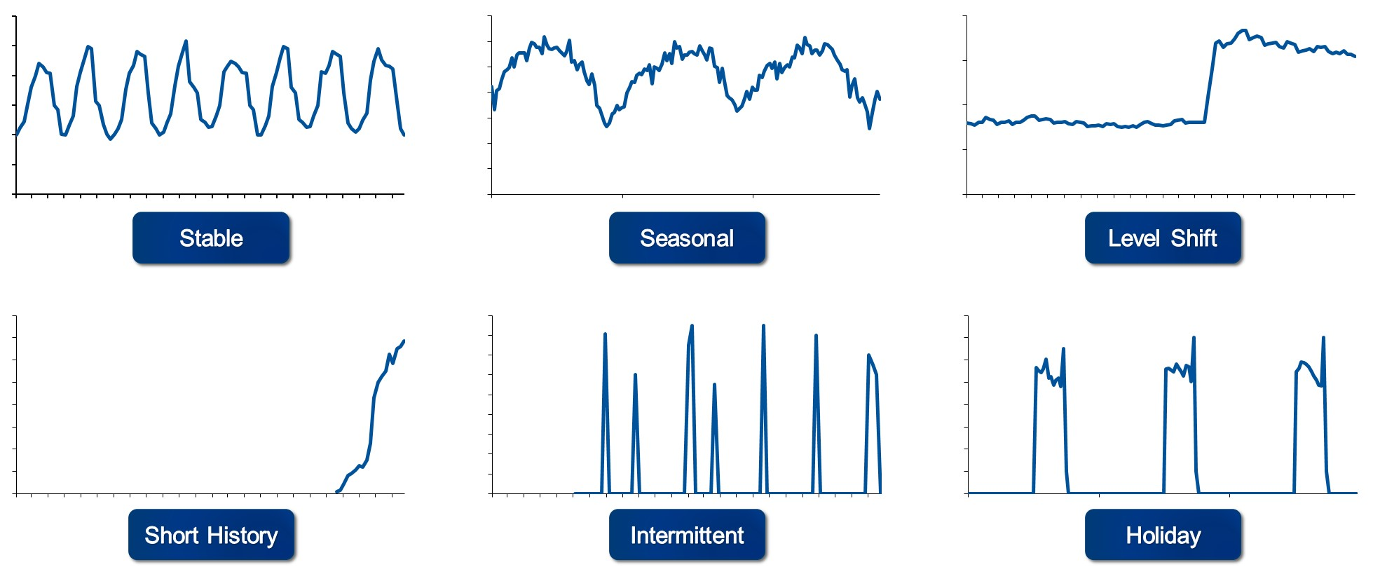 Types of time series patterns