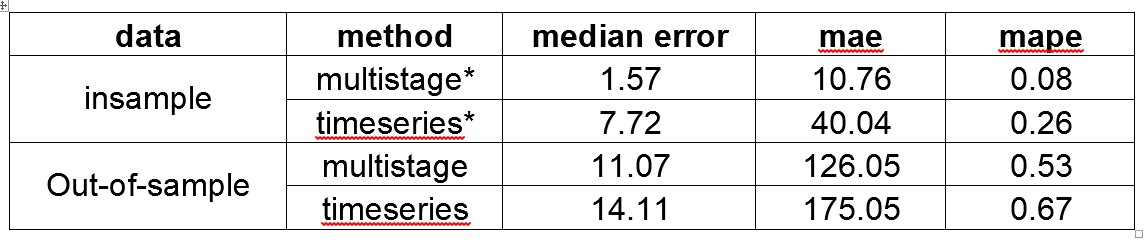 table of forecast accuracy