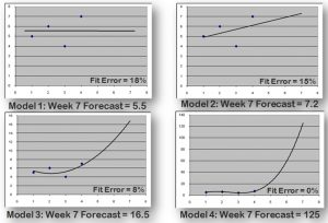 Four alternative models