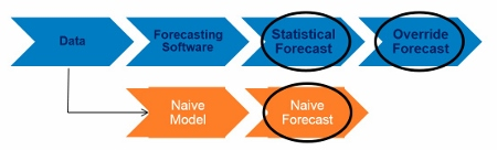 FVA Comparisons on Simple Process
