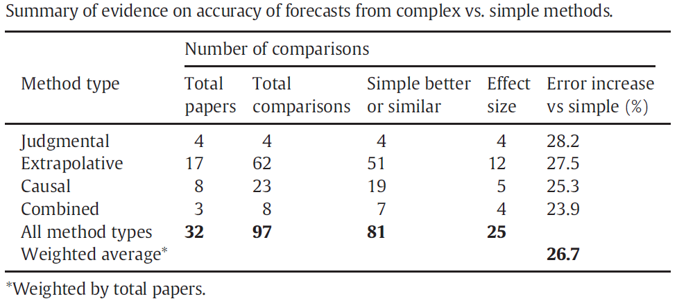 how to write a forecasting thesis Paolo fornaro university of helsinki faculty of social sciences economics master's thesis  forecasting results  one possible way to write the.