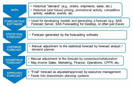 TypicalProcess 450x297 Changing the paradigm for business forecasting (Part 8 of 12)