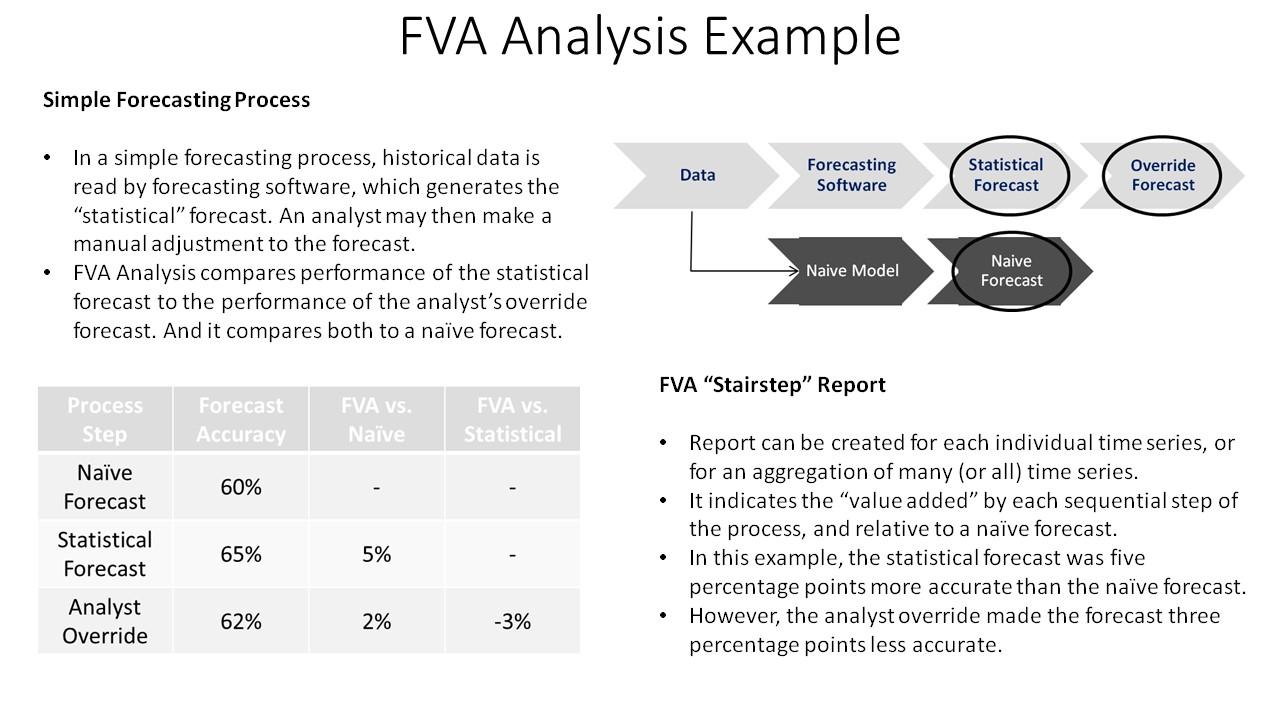 FVA Slide (2 of 2)