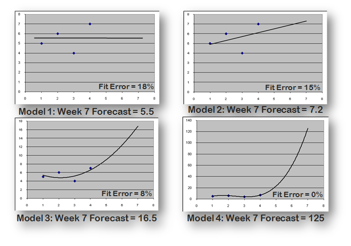 Graphs of 4 forecasting models