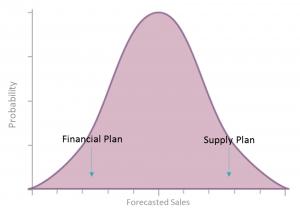 Finney Chart