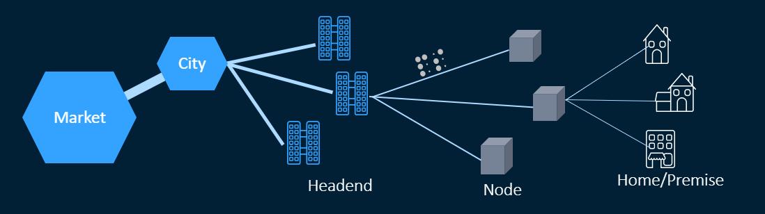 ネットワークの複雑性の図解例