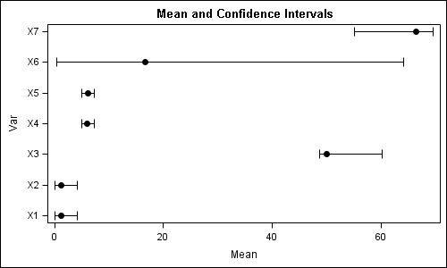Custom confidence intervals - Graphically Speaking