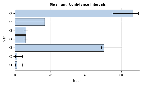 500 x 300 png 5kB, Custom confidence intervals - Graphically Speaking