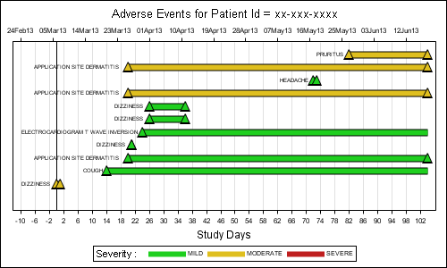 sg procedures book samples adverse event timeline graphically