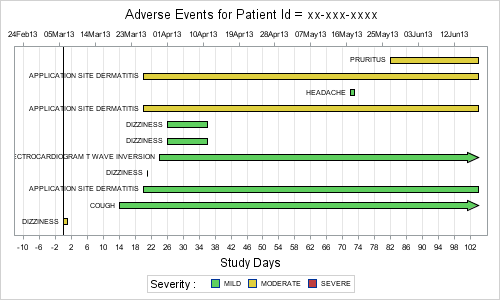 SG Procedures Book Samples: Adverse Event Timeline - Graphically ...