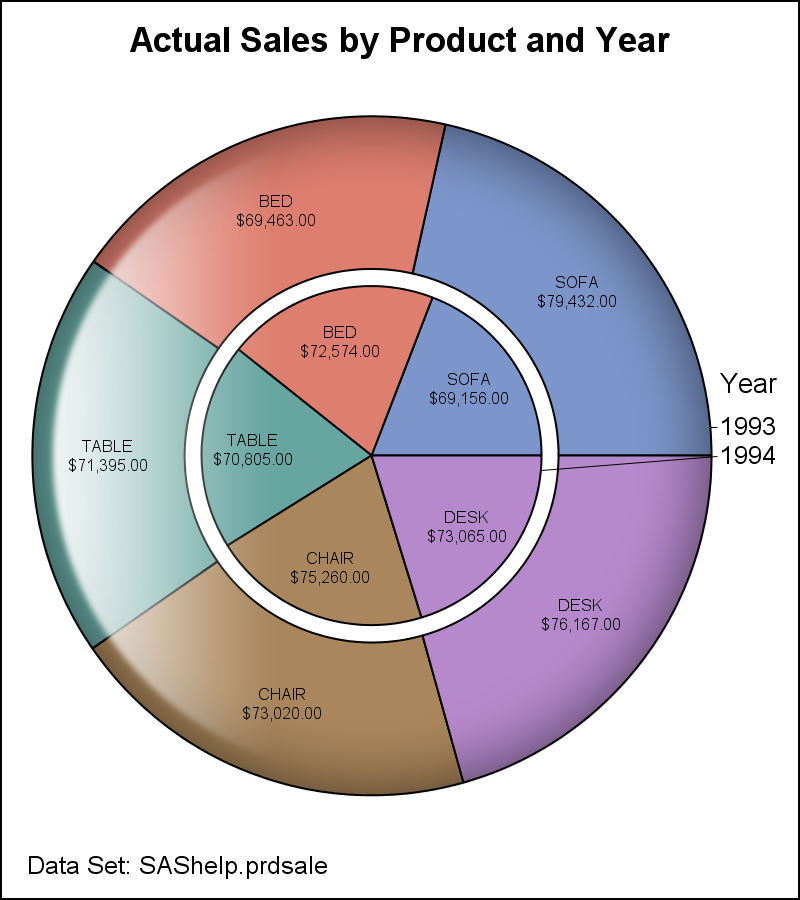 how to make pie chart with numbers