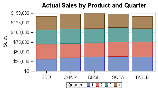 Here Is How You Can Create Stacked Bar Charts With Various Levels Of Labels Starting The Basic Chart