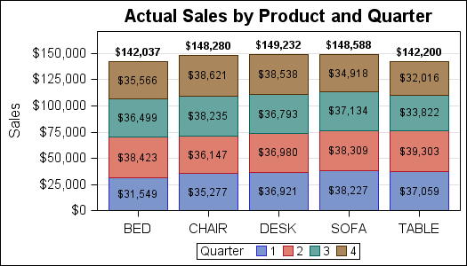 Stacked Bar Chart with Segment Labels - Graphically Speaking