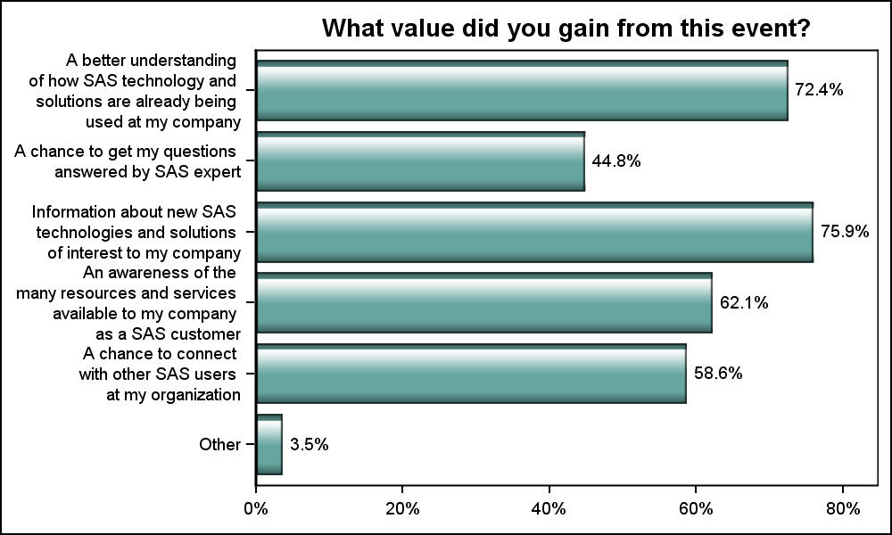 Survey Charts - Graphically Speaking