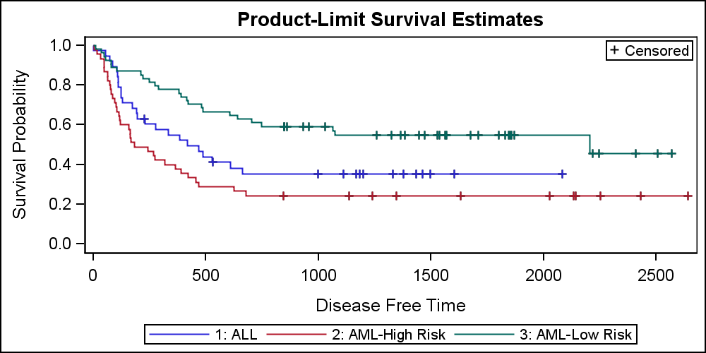 Survival Plot - Graphically Speaking