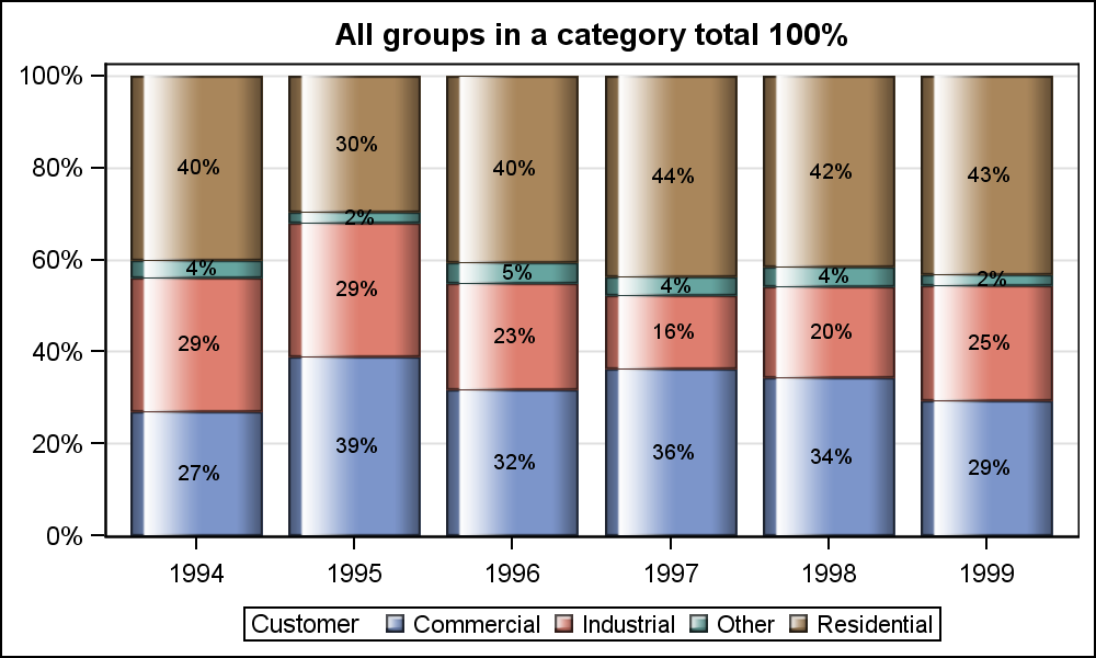 how to add percentages in bar chart sas
