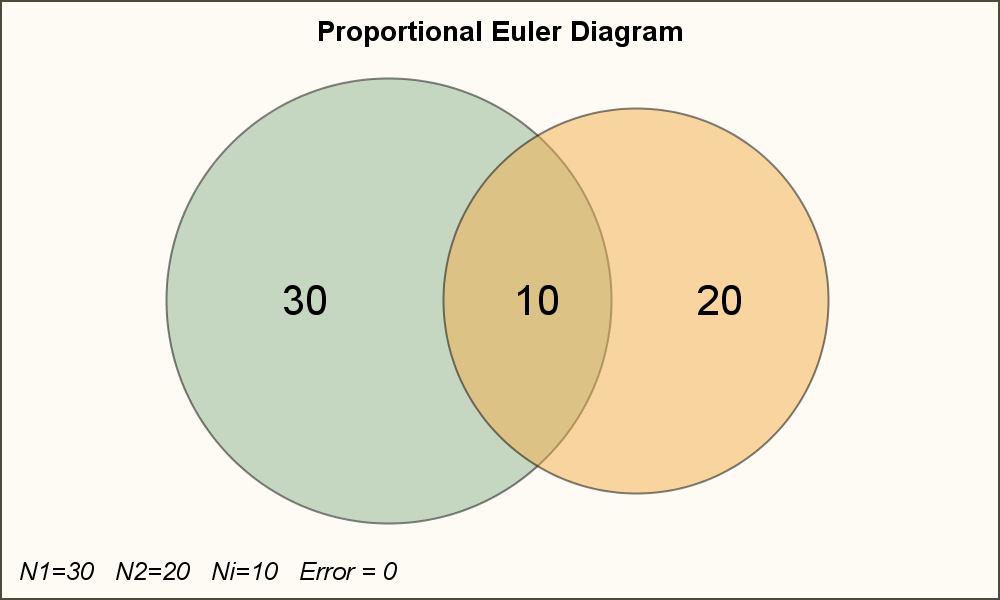 Proportional Euler Diagram - Graphically Speaking