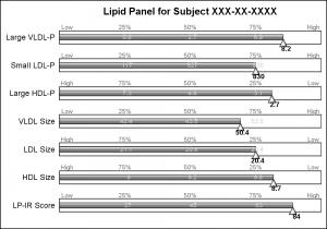 Lipid_Dashboard