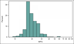 Histogram_Cars_Log_Data_2