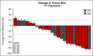 TumorSize