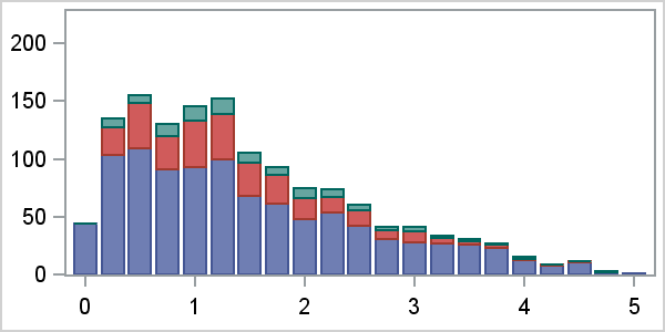 Scatter Plot with Stacked Histograms Graphically Speaking – Histogram Template