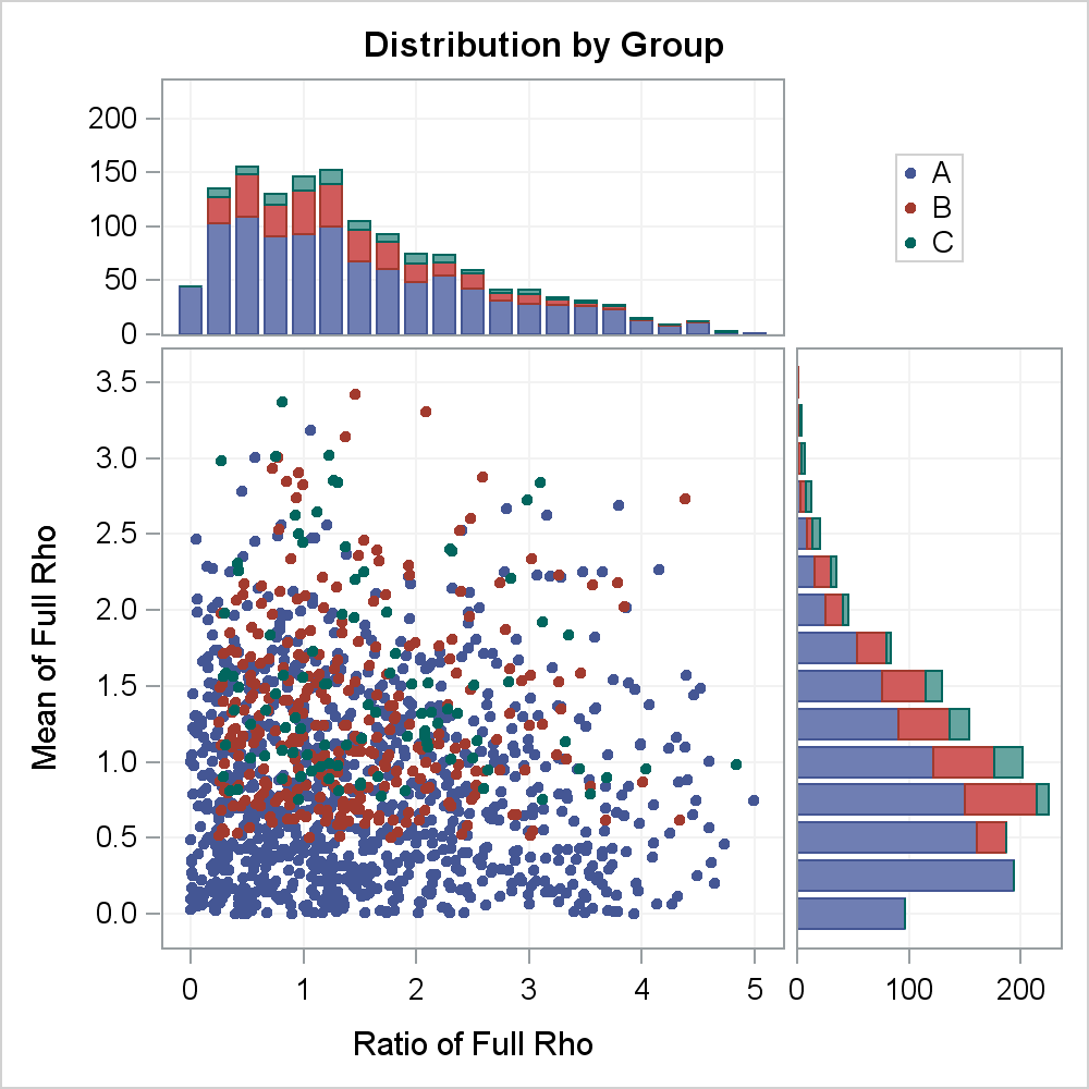 Scatter Plot With Stacked Histograms