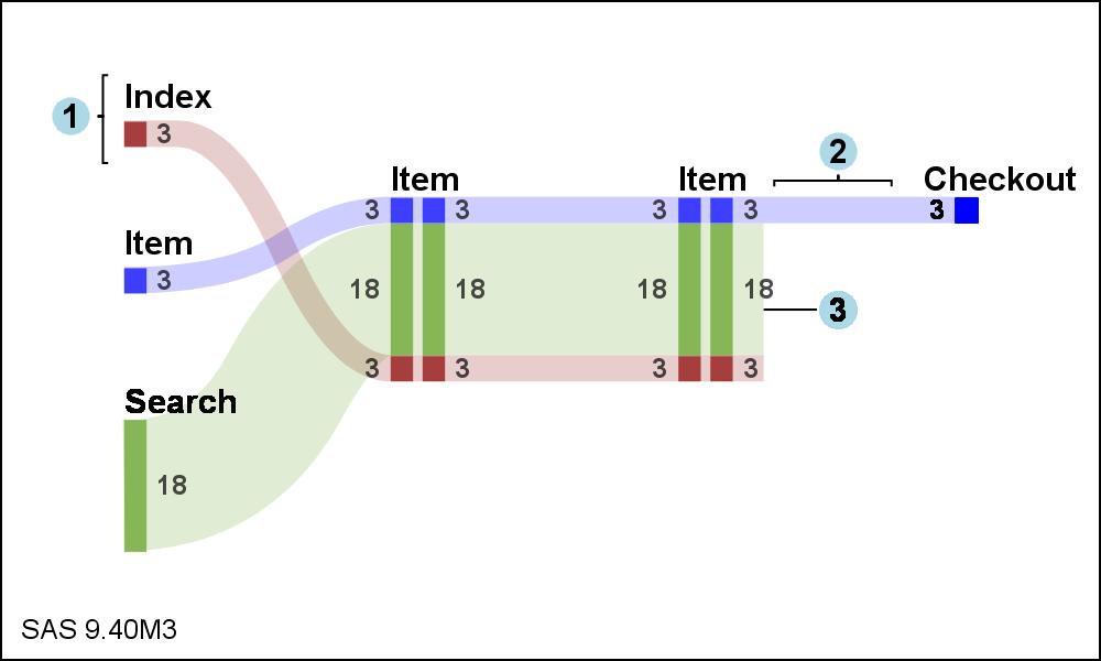 sankey diagrams - graphically speaking sankey diagram sas
