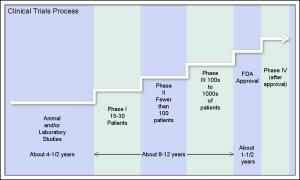 ClinicalTrialsProcessLabel