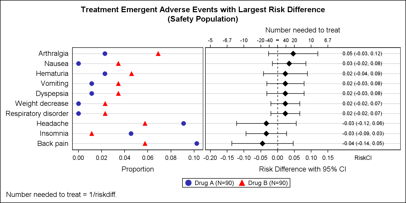 Adverse Events Graph With Nnt Graphically Speaking