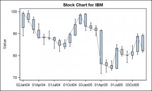 Stock Plot_GTL_92_a