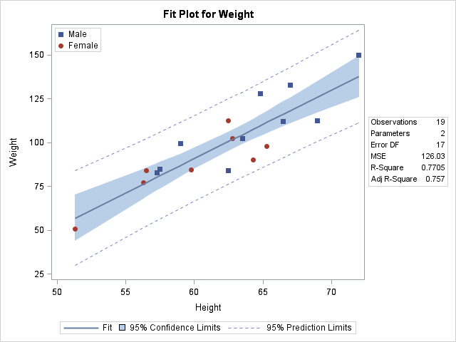 Fit Plot Customizations - Graphically Speaking