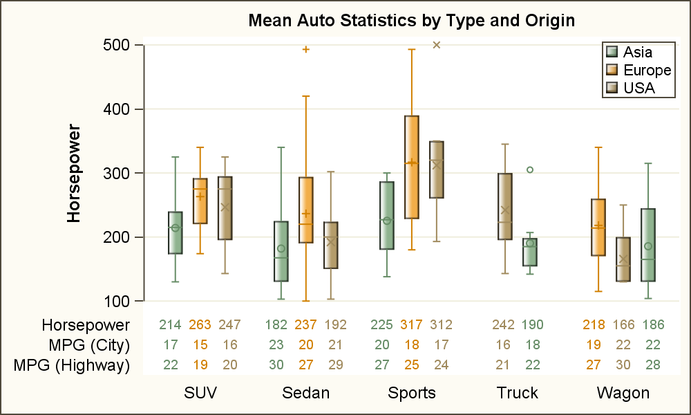 Graph table with class graphically speaking the benefit of this option is that multiple statistics can be displayed with such grouped plot statements the graph on the right shows the mean values for ccuart Image collections