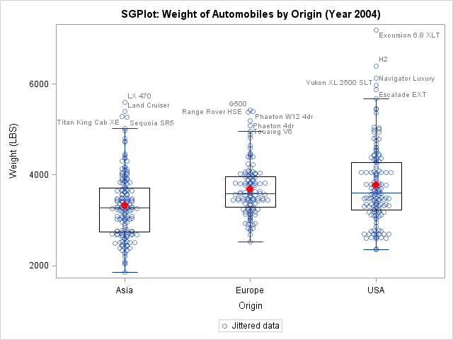 SGPlot box plot with jittered data
