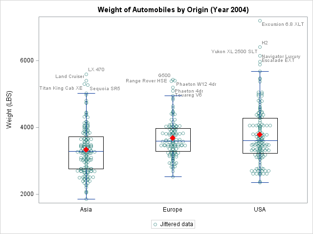 GTL Box plot with jittered data