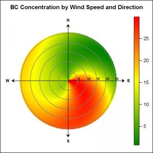 Wind_Graph_Polar_GTL2