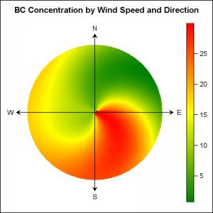 Wind_Graph_Polar_SG2