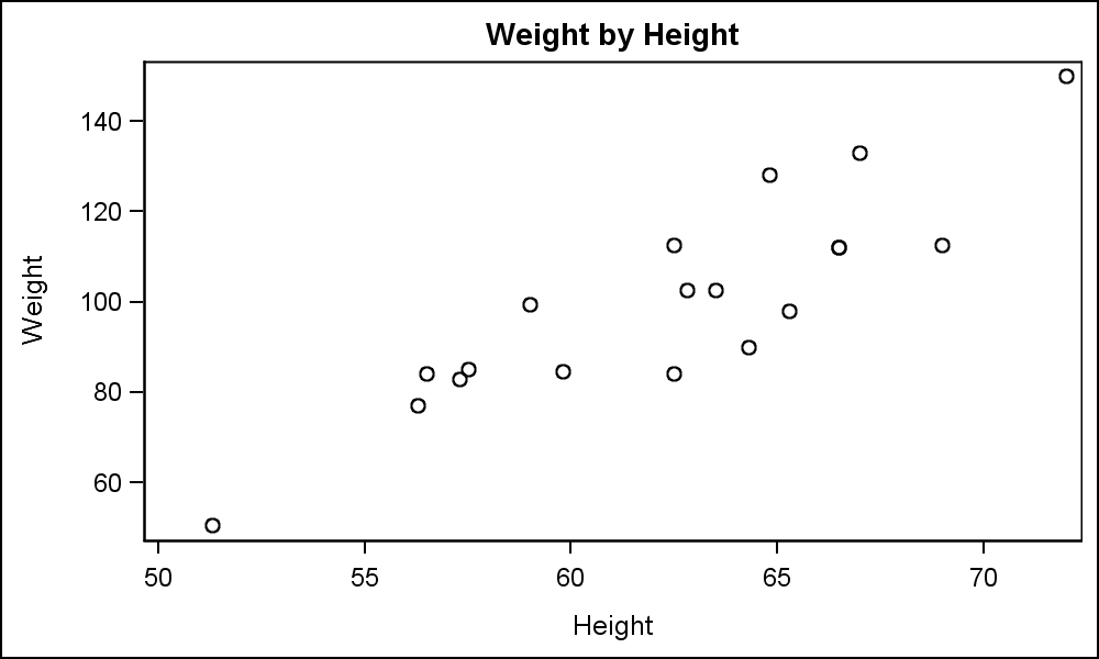Getting Started With Sgplot Part 1 Scatter Plot Graphically