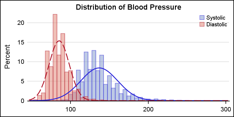 Getting started with sgplot part 5 histograms graphically speaking title distribution of blood pressure proc sgplot dataheart noborder histogram bp groupgroup namea transparency05 density bp groupgroup ccuart Gallery