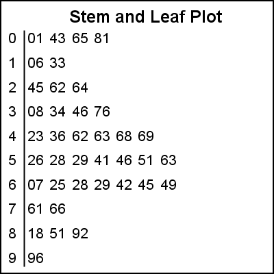 Stem and leaf plot graphically speaking for Blank stem and leaf plot template