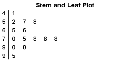 Le Stem And Leaf Plot Proc Sgplot Data Stemleafgraph Noautolegend Order Text X Y Textattrs Size 9 Strip Xaxis Display None
