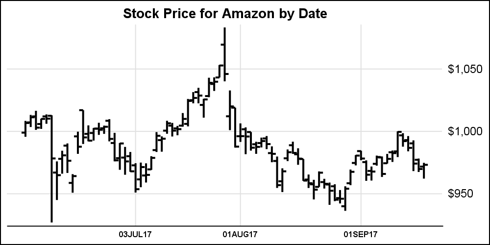 Stock Chart Graphically Speaking