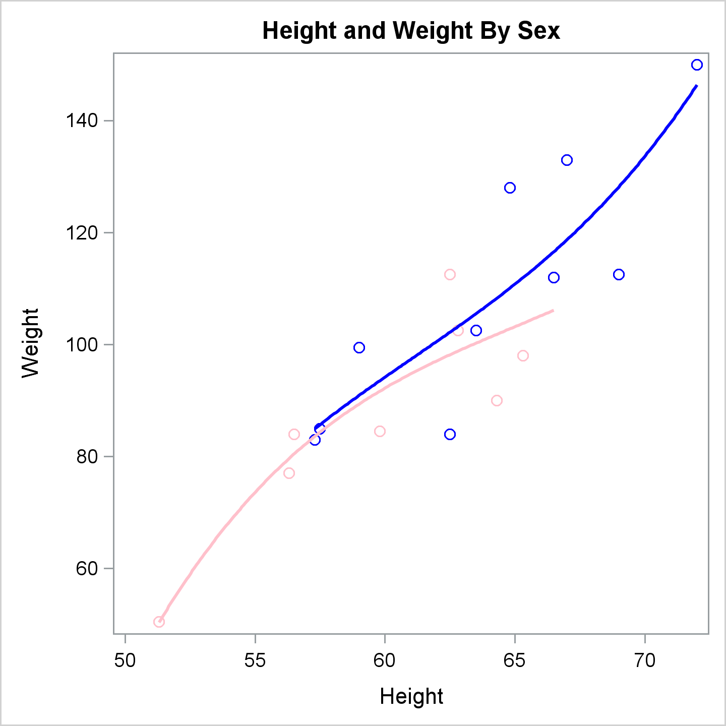 Scatter plot definition statistics of sexual immorality