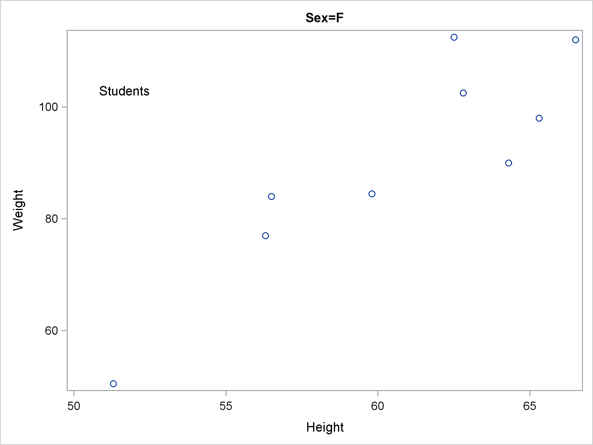 However It Shows The Template That Proc Sgplot Writes Gets Used To Make Graph If You Really Want Understand What Does