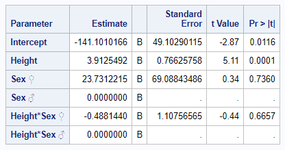 Advanced ODS Graphics: Unicode, tables, and graphs - Graphically