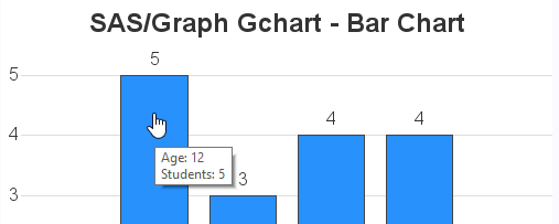 Converting from Gchart to SGplot simple bar chart
