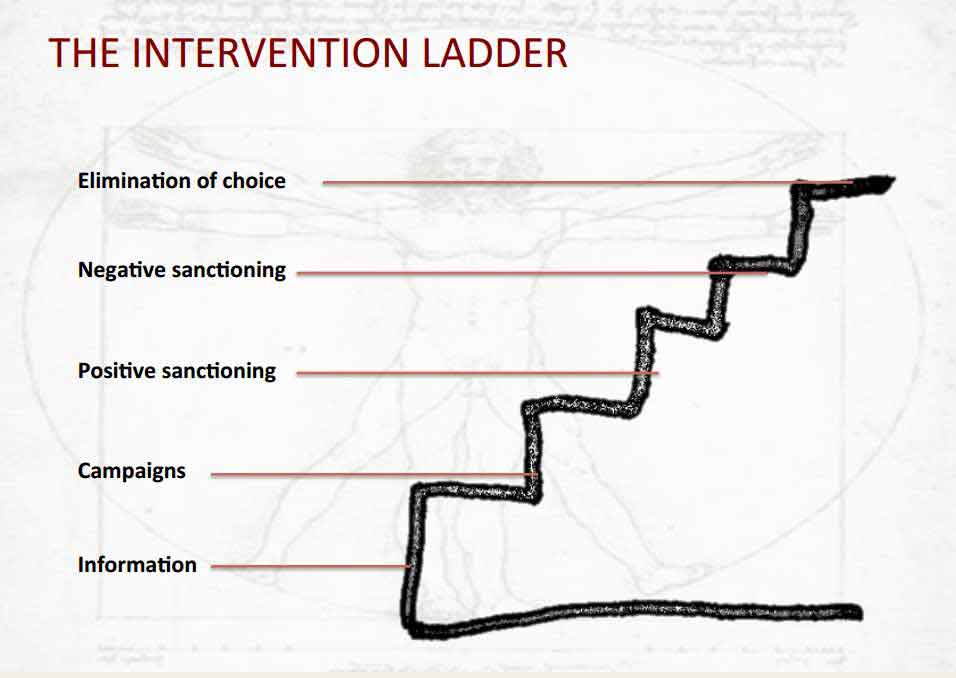 The Intervention Ladder. Adapted from Public Health: The Intervention Ladder. Ethical Issues Nuffield Council on Bioethics, (2007) Cambridge Publishers Ltd., p. 42.